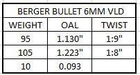 Berger VLD 6MM 95 vs 105.JPG
