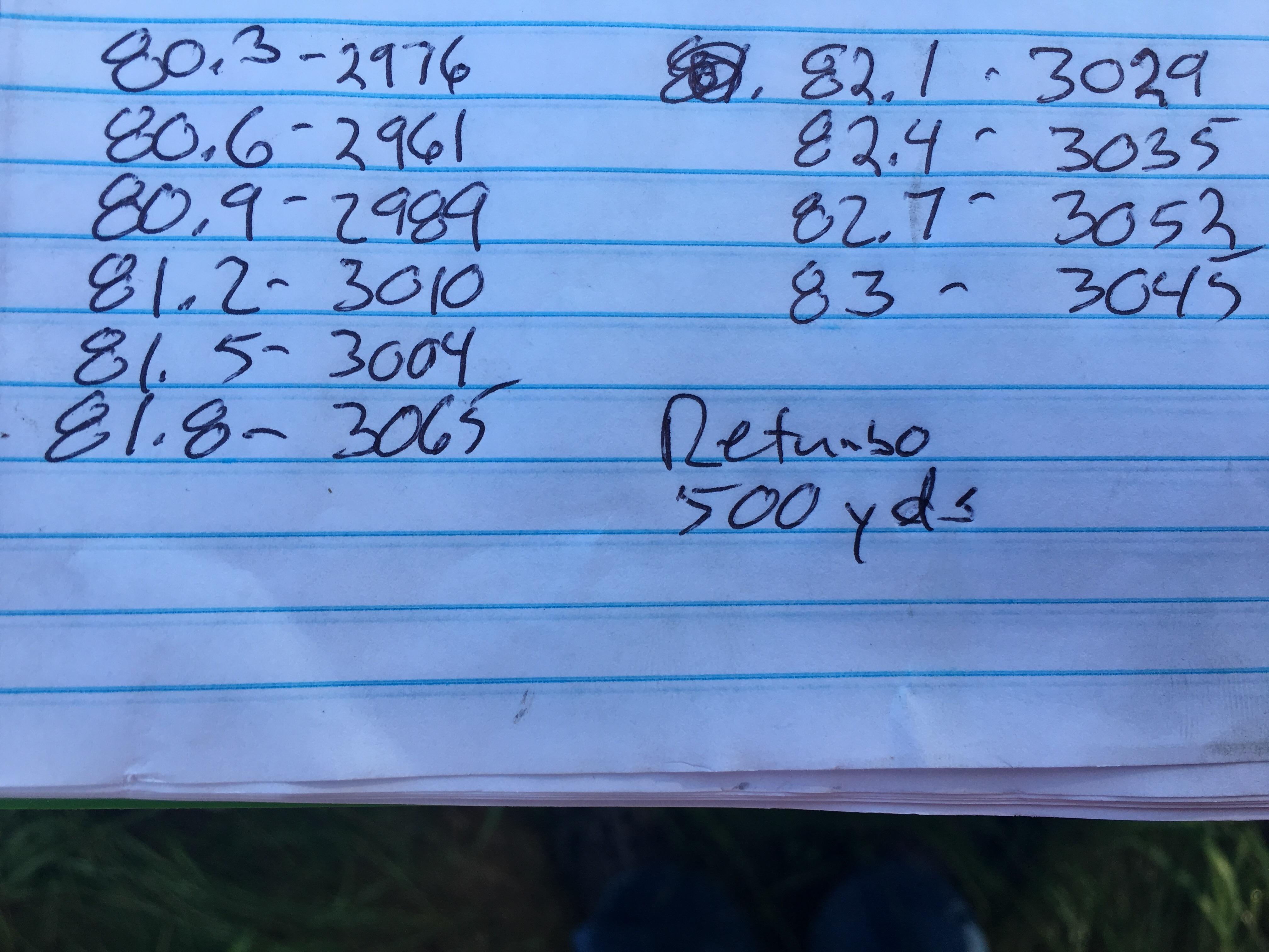 28 Nosler - Ladder Test Results | Long Range Hunting Forum