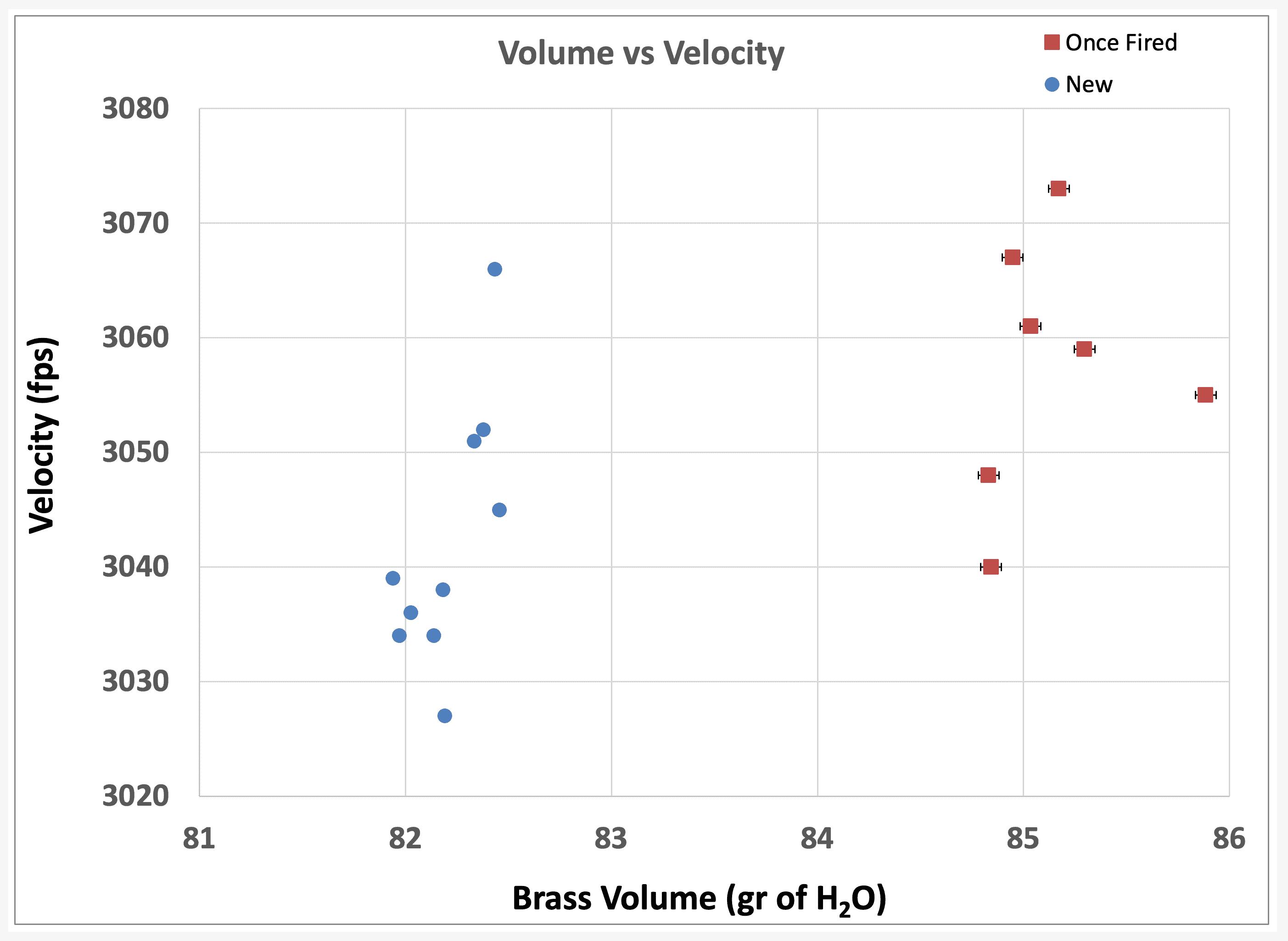 Volume vs Velocity.png
