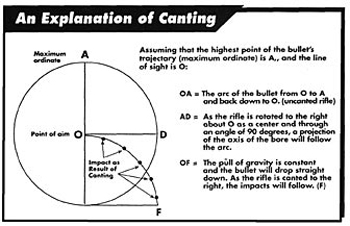 How Canting Your Rifle Affects Long Range Accuracy