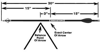 Arrow Fletching And F.O.C. Balance