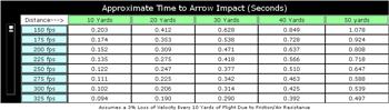 Arrow Speed and Kinetic Energy