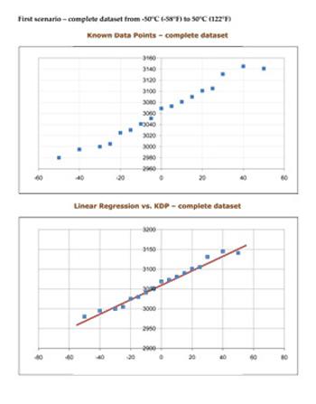ballistics temperature velocity